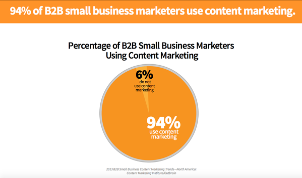 94% of B2B Small Business Marketers use Content Marketing
