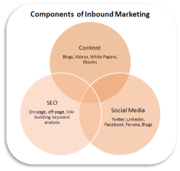 components_of_inbound_marketing.png